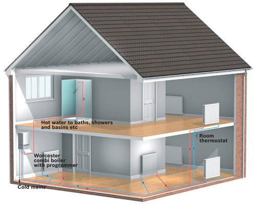 top boiler types uk